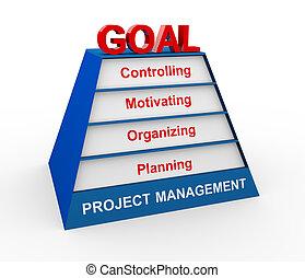 3d project management pyramid