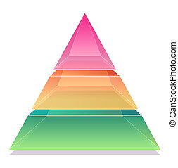 3D Pyramid Chart (3 sections, red, orange, green,)