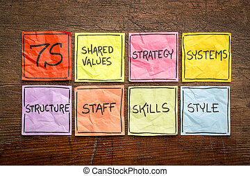 7S concept - organizational culture, analysis and development