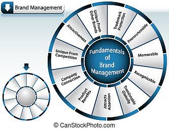 Brand Management Wheel