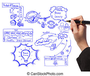 business woman drawing idea board of business process about branding