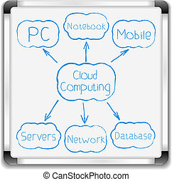 Cloud computing diagram on whiteboard, vector eps10 illustration
