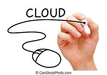 Cloud Computing Mouse Concept