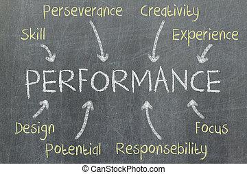 Concept of performance written on a blackboard