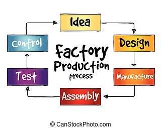 Factory Production process, business concept