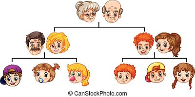 Poster showing a family tree