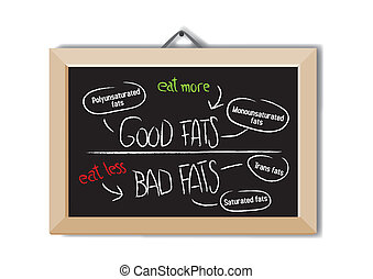 Good fats and bad fats, polyunsaturated and monounsaturated fats vs. saturated or trans fatty acids on message chalk board