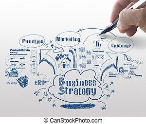 business strategy process