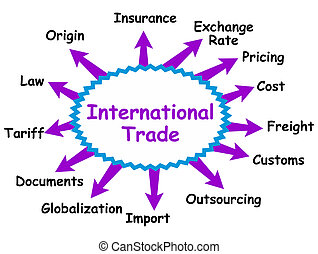 Some possible topics about international trade