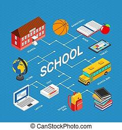 Isometric Education Infographics