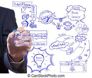 man drawing idea board of business strategy process, brading and modern marketing