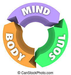 The words Mind Body and Soul on arrows in a circle to illustrate a cycle of wellness and total health