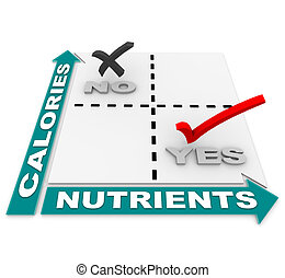 A comparison matrix showing that the ideal foods are those high in nutrients vs those high in calories, serving as a guide in weight loss and overall healthy living