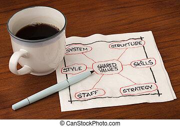 organization and development concept