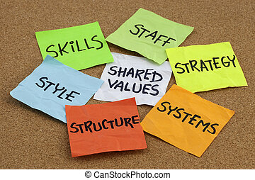 7S model for organizational culture, analysis and development (skills, staff, strategy, systems, structure, style, shared values) - colorful reminder notes on cork bulletin board
