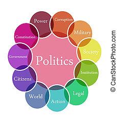 Color diagram illustration of Politics