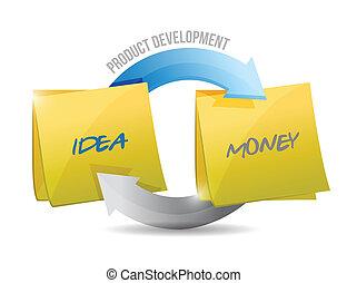 product development diagram cycle illustration