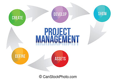 Project management develop cycle