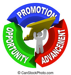 A man lifting an arrow within a circular diagram showing the words Promotion, Advancement and Opportunity, representing a person on a positive career path to higher positions