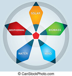 Types of renewable energy - abstract illustration with background