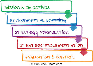 Strategy process business diagram