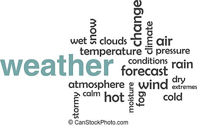 A word cloud of weather related items