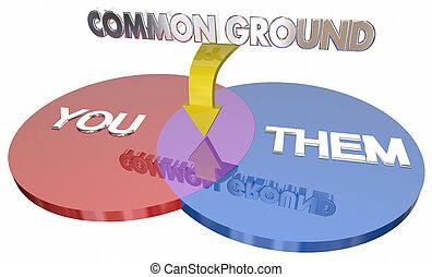 You Them Common Ground Shared Interests Venn Diagram 3d Illustration